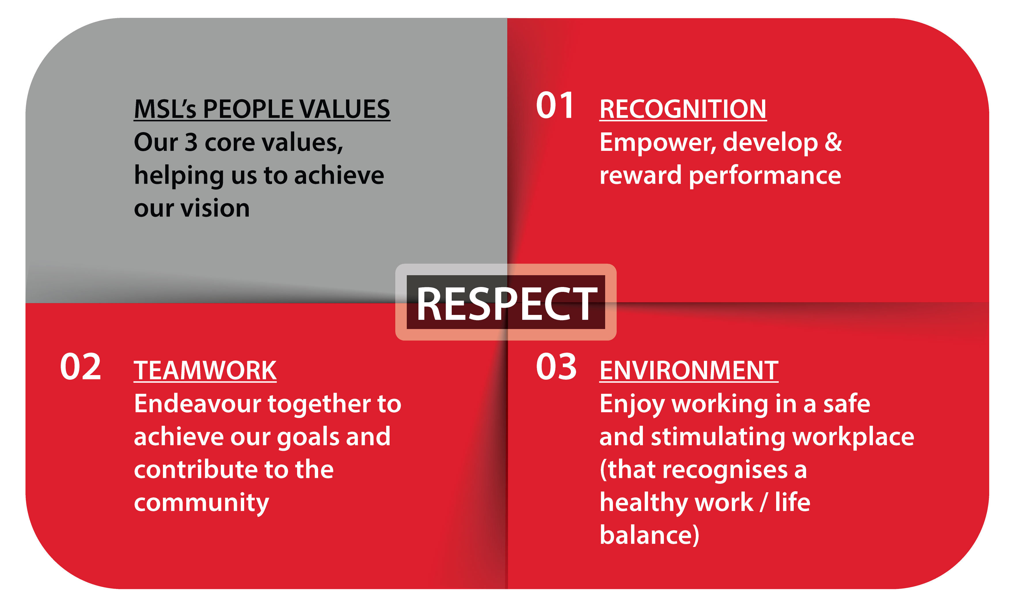 we are committed to achieving our vision on a daily basis msl we are committed to working towards achieving our vision by adhering to our people values on a daily basis just to make sure that this has not just been an